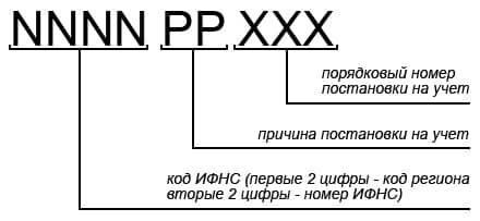 КПП у ИП: есть или нет, что обозначают цифры, зачем нужен, как узнать по ИНН