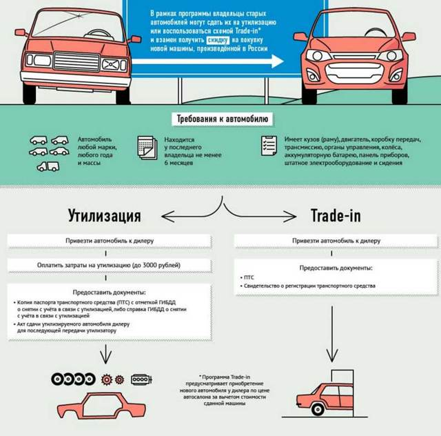 Утилизация автомобилей: как снять машину с учета в ГИБДД и утилизировать авто в 2020 году, условия, стоимость, пункты, как восстановить