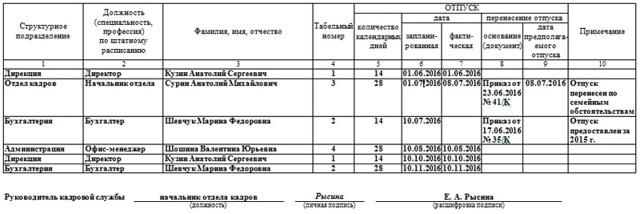 График отпусков: образец заполнения 2020 года (скачать), правила составления по ТК РФ, как внести изменения, ответственность за отсутствие