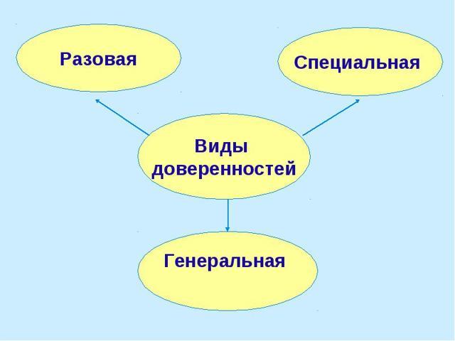 Доверенность от ИП: виды, правила и образцы заполнения, форма, содержание, передоверие и отзыв доверенности, действие без полномочий