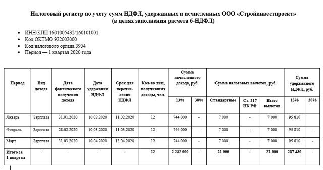 Порядок и правила заполнения декларации 6-НДФЛ в 2020 году, в том числе за 1 квартал: форма и инструкция, пример расчёта и образец